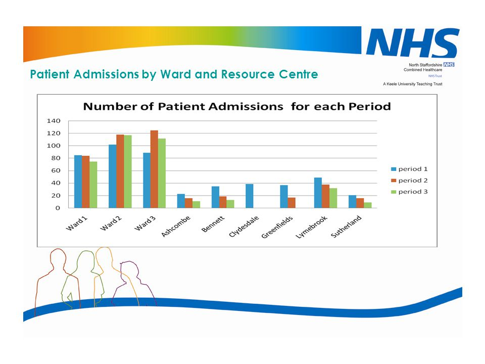 Patient Admissions by Ward and Resource Centre