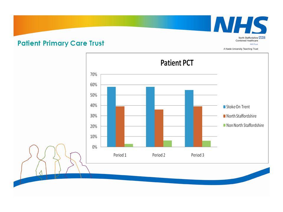 Patient Primary Care Trust