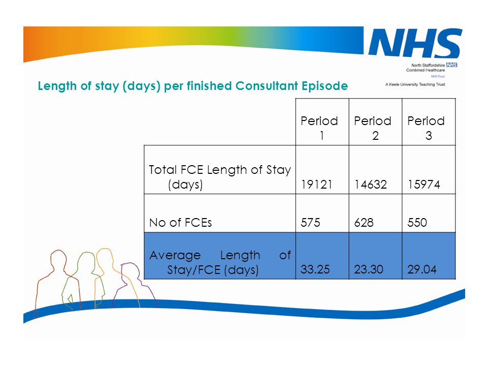 Length of stay (days) per finished Consultant Episode