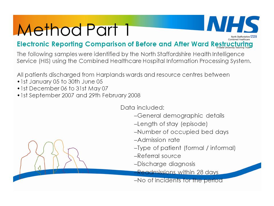 Method Part 1 Electronic Reporting Comparison of Before and After Ward Restructuring.