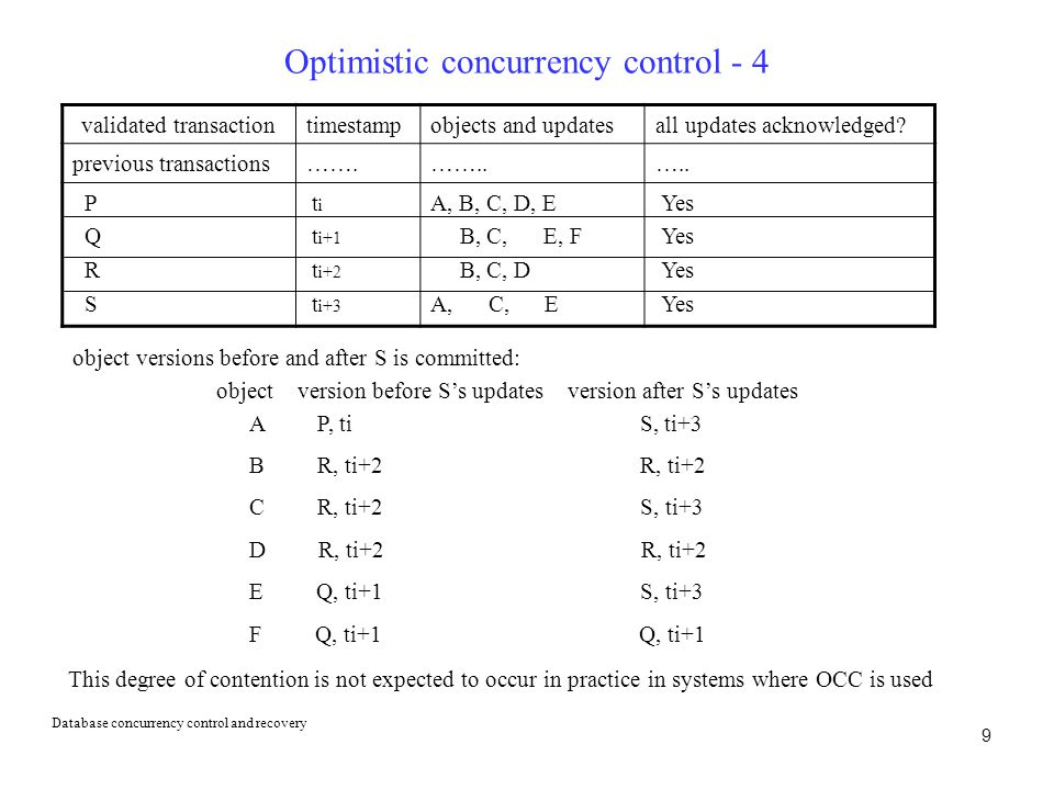 Optimistic concurrency control - 4