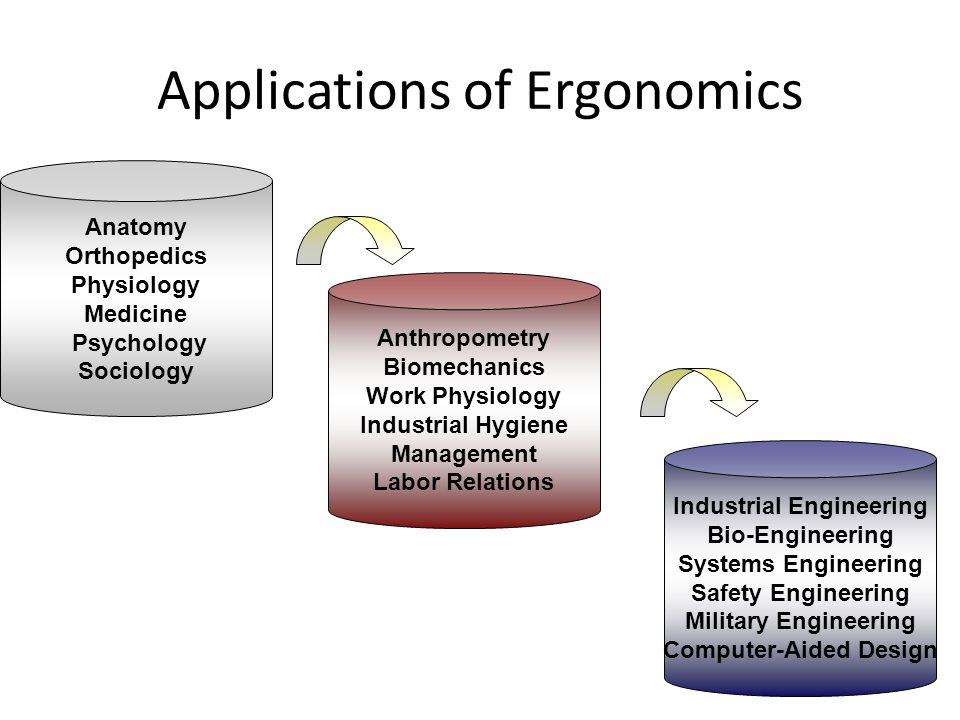 Applications of Ergonomics