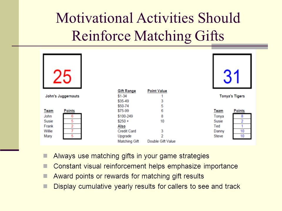 Motivational Activities Should Reinforce Matching Gifts