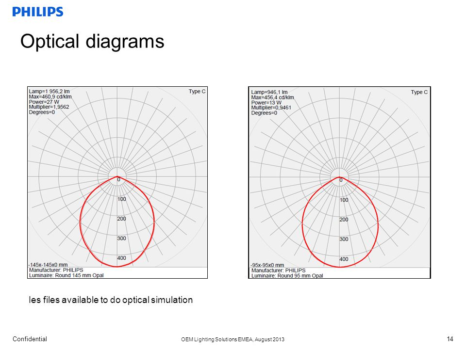 Optical diagrams Ies files available to do optical simulation