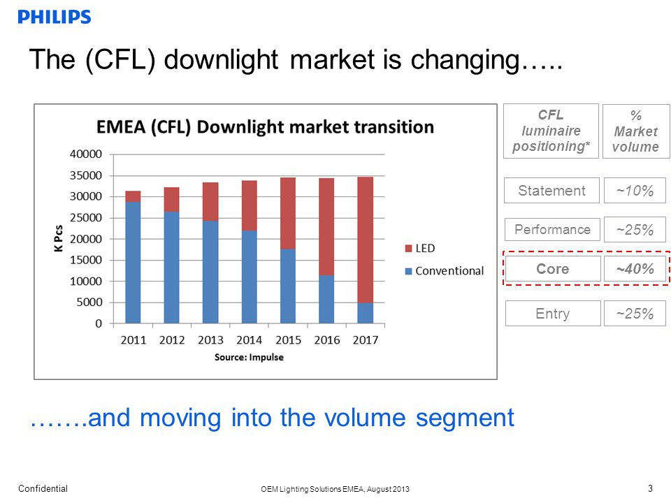 The (CFL) downlight market is changing…..