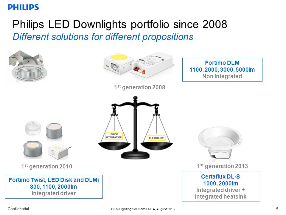 Philips LED Downlights portfolio since 2008 Different solutions for different propositions