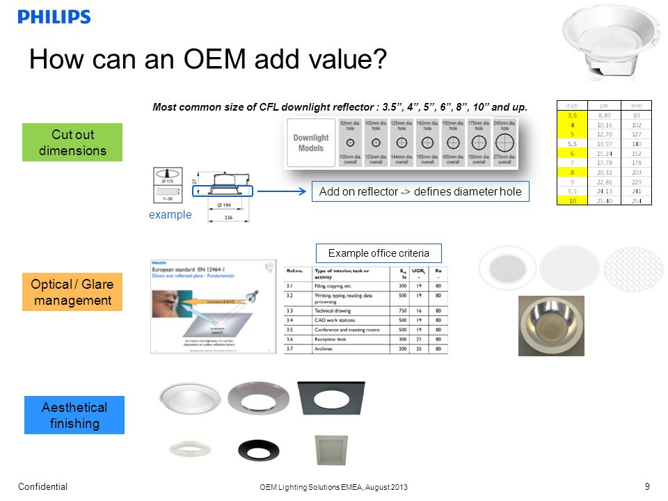 How can an OEM add value Cut out dimensions