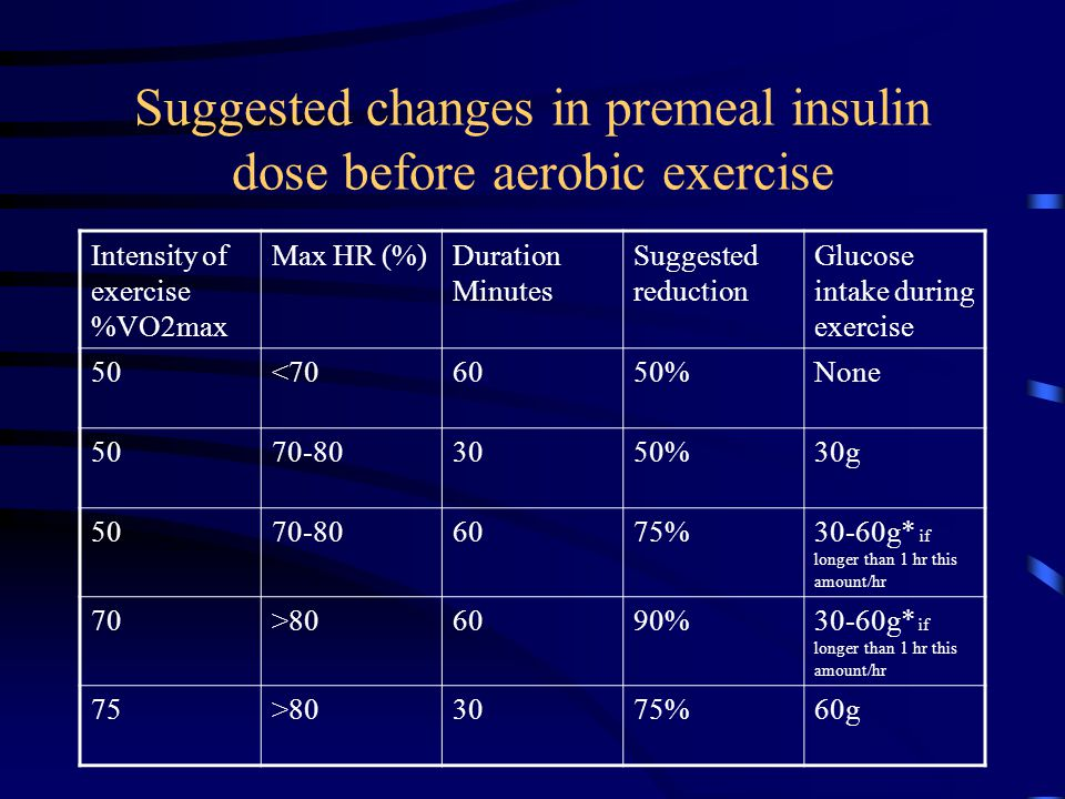 Suggested changes in premeal insulin dose before aerobic exercise