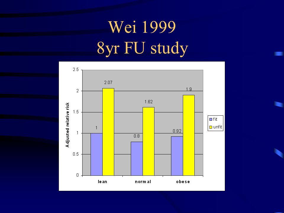 Wei 1999 8yr FU study