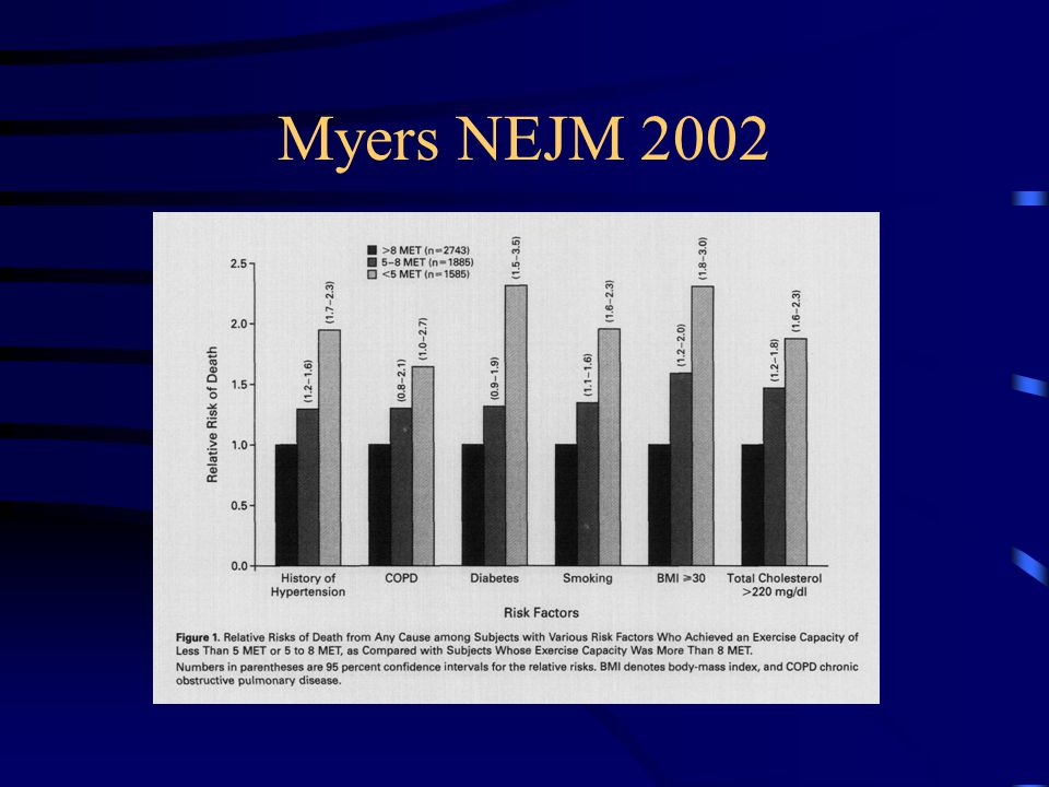 Myers NEJM 2002