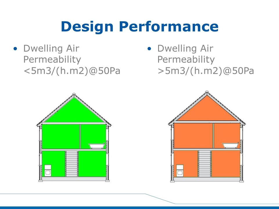 Design Performance Dwelling Air Permeability