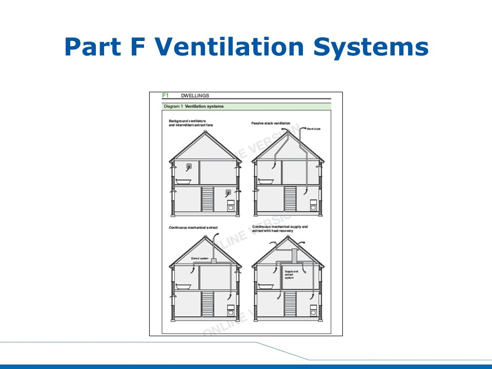 Part F Ventilation Systems