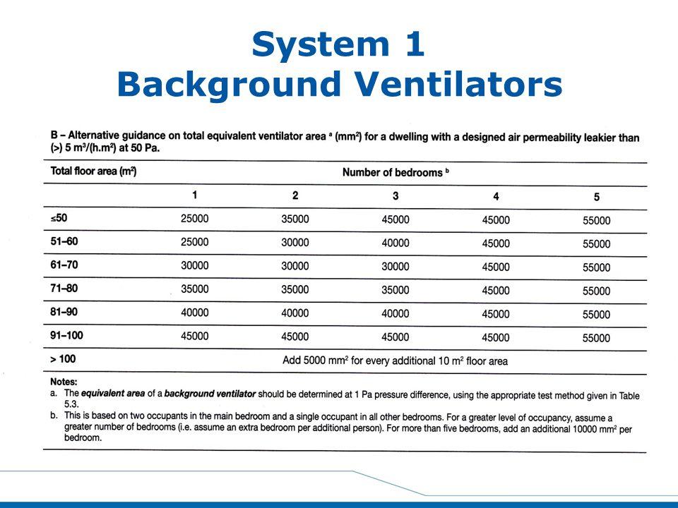System 1 Background Ventilators