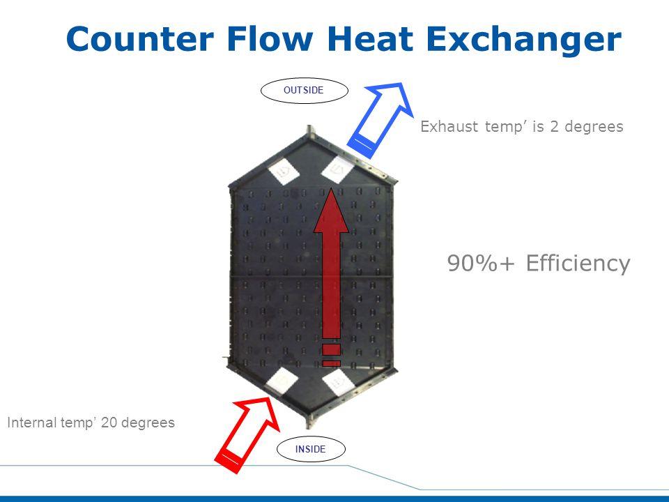 Counter Flow Heat Exchanger