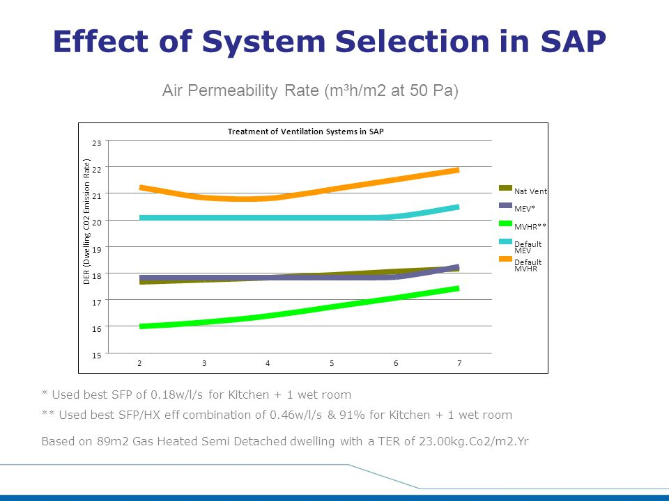 Effect of System Selection in SAP