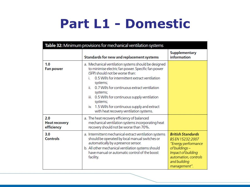 Part L1 - Domestic This Chart is lifted from the Building Services Compliance Guide for domestic and non-domestic.