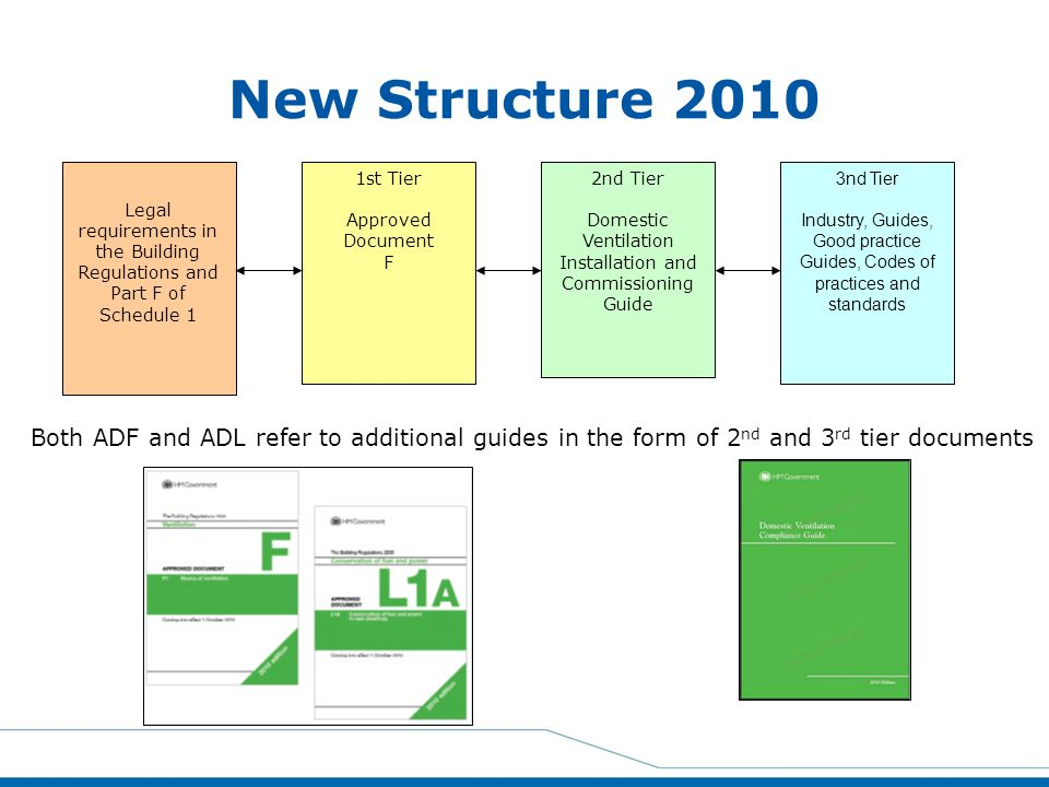 New Structure 2010 Legal requirements in the Building Regulations and Part F of Schedule 1. 1st Tier.