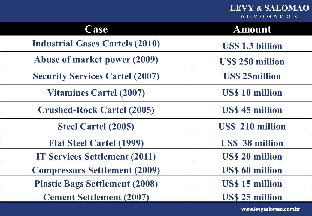 Case Amount Industrial Gases Cartels (2010) US$ 1.3 billion
