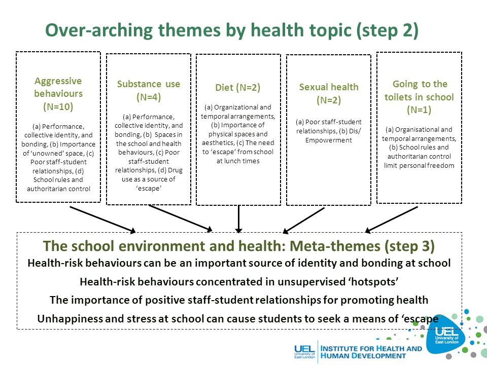 Over-arching themes by health topic (step 2)
