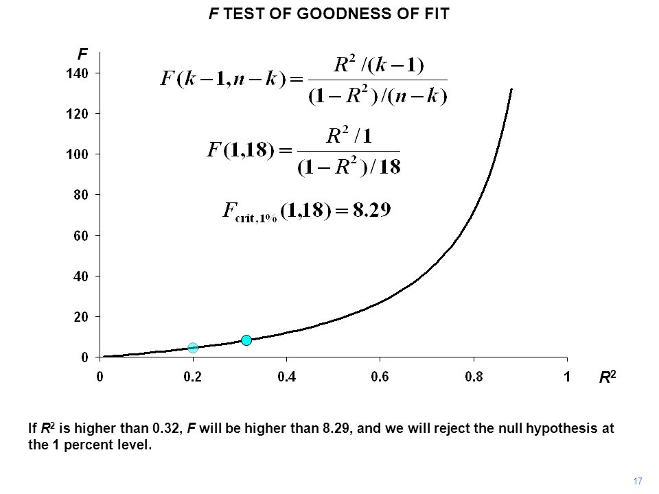 F TEST OF GOODNESS OF FIT