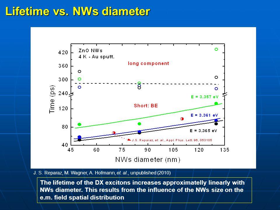 Lifetime vs. NWs diameter