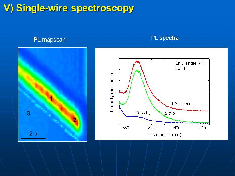V) Single-wire spectroscopy