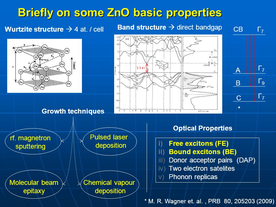 Briefly on some ZnO basic properties