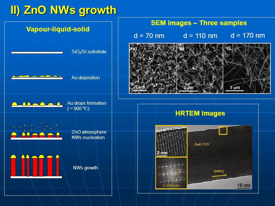 II) ZnO NWs growth SEM images – Three samples Vapour-liquid-solid