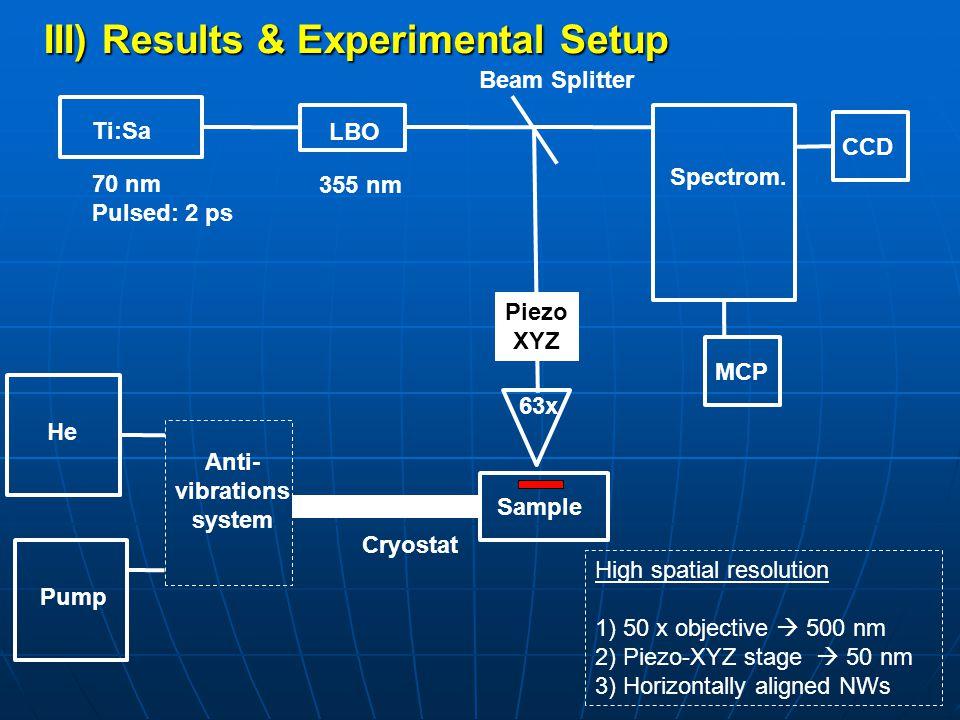 III) Results & Experimental Setup