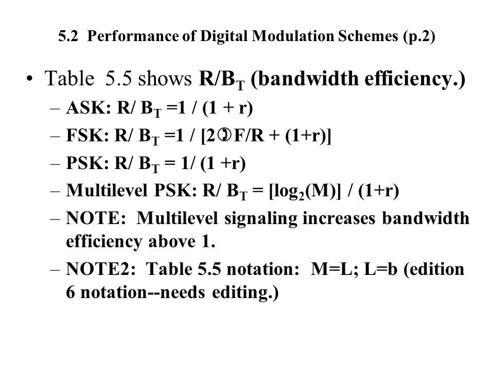 5.2 Performance of Digital Modulation Schemes (p.2)