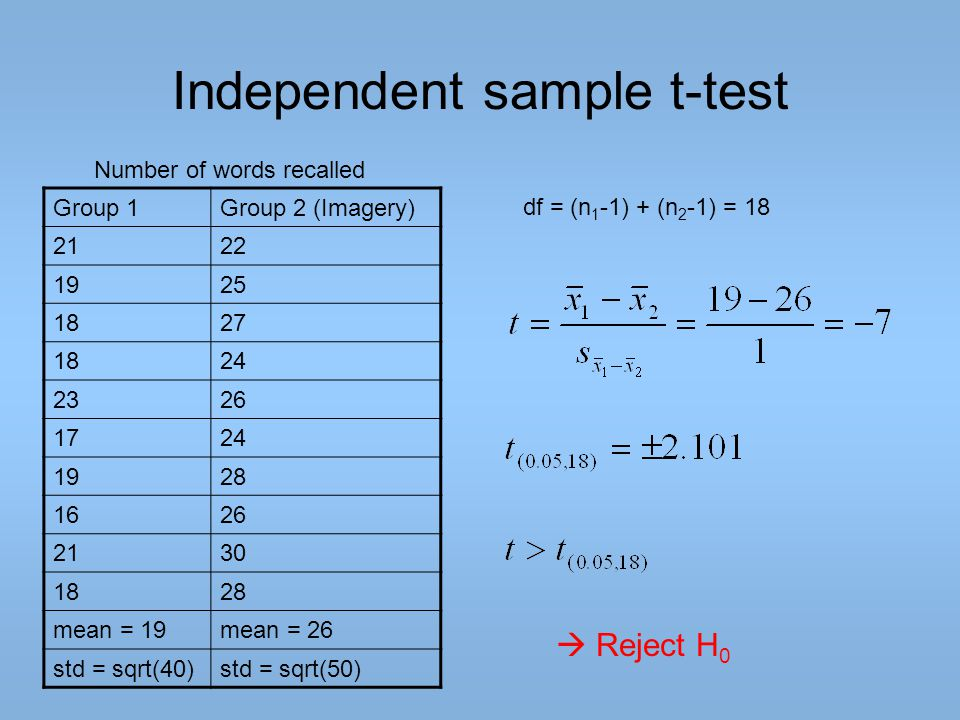 Independent sample t-test