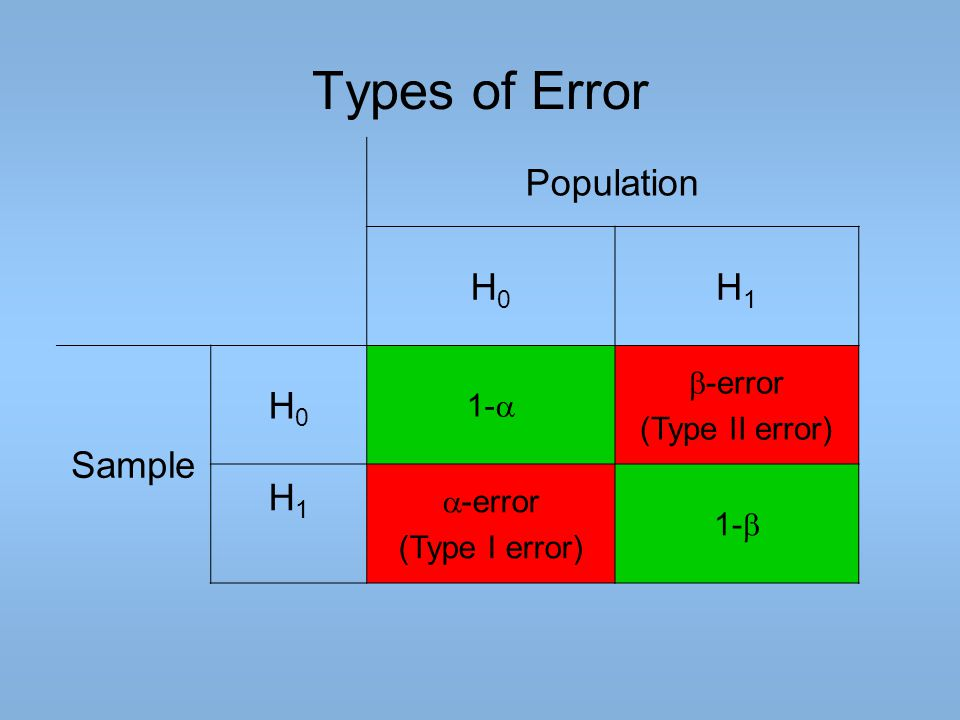 Types of Error Population H0 H1 Sample b-error 1-a (Type II error)