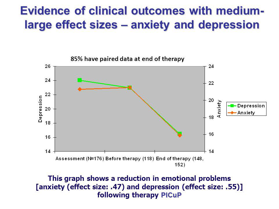 Evidence of clinical outcomes with medium-large effect sizes – anxiety and depression