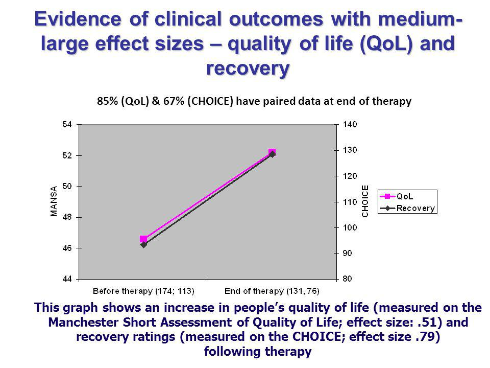 85% (QoL) & 67% (CHOICE) have paired data at end of therapy