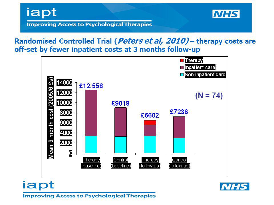 Randomised Controlled Trial (Peters et al, 2010) – therapy costs are off-set by fewer inpatient costs at 3 months follow-up