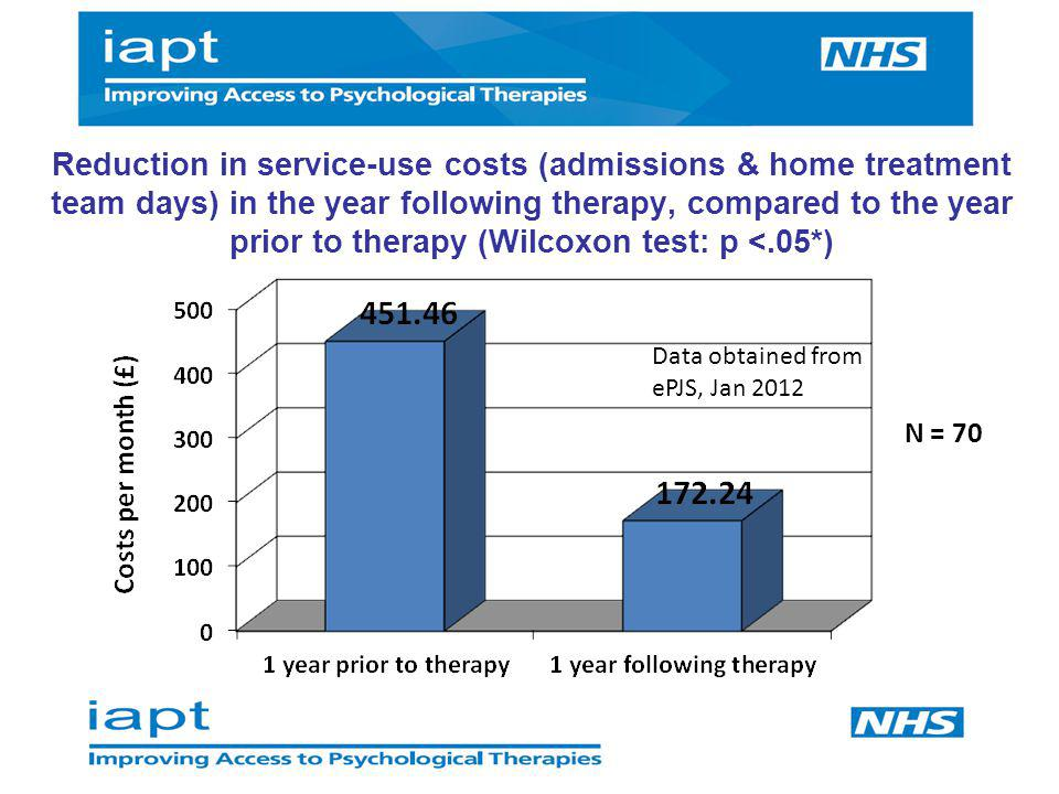 Reduction in service-use costs (admissions & home treatment team days) in the year following therapy, compared to the year prior to therapy (Wilcoxon test: p <.05*)