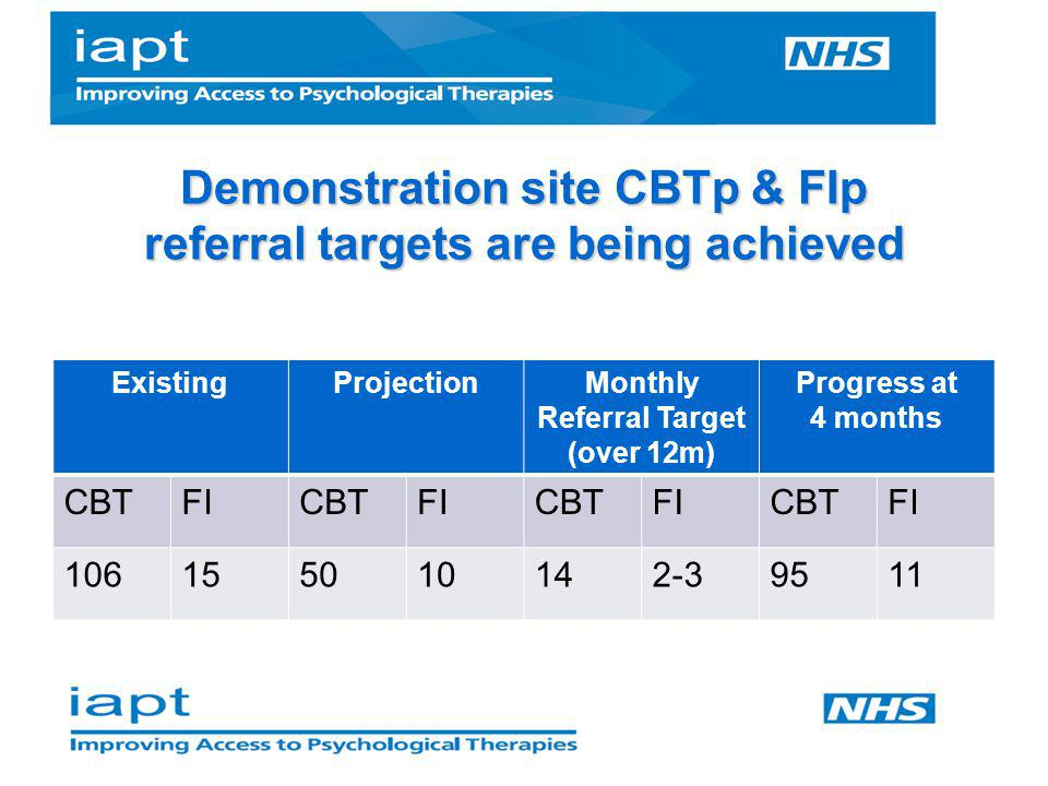 Demonstration site CBTp & FIp referral targets are being achieved