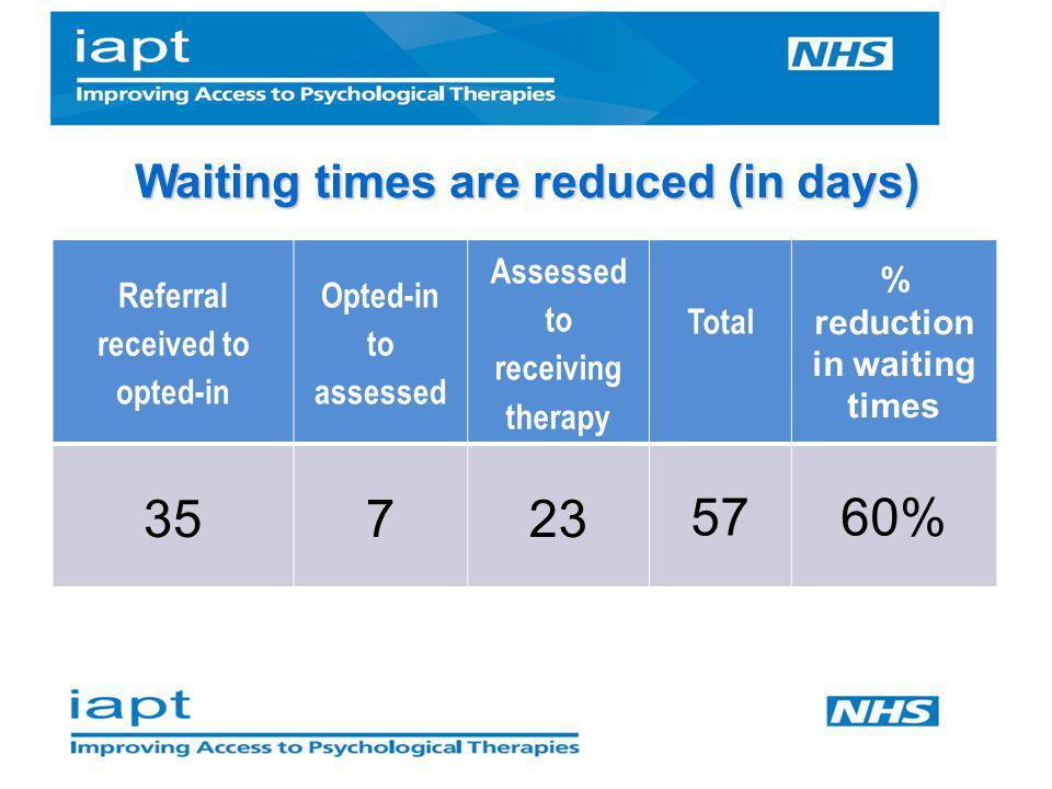 35 7 23 57 60% Waiting times are reduced (in days)