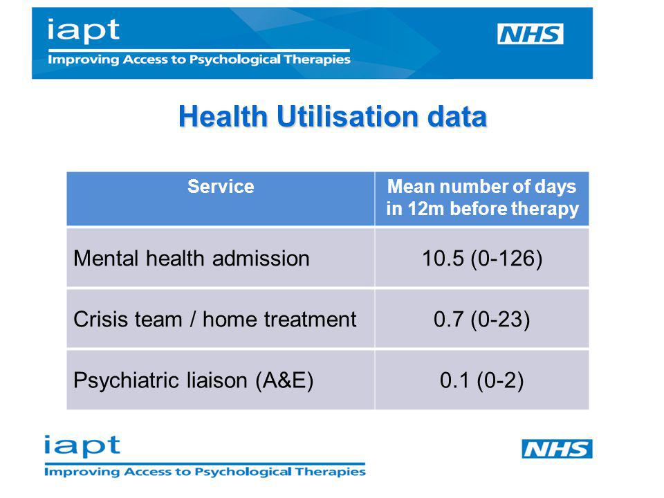 Health Utilisation data Mean number of days in 12m before therapy