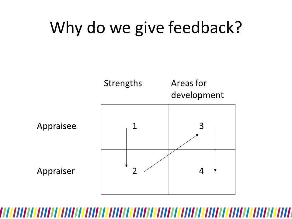 Why do we give feedback Strengths Areas for development Appraisee 1 3