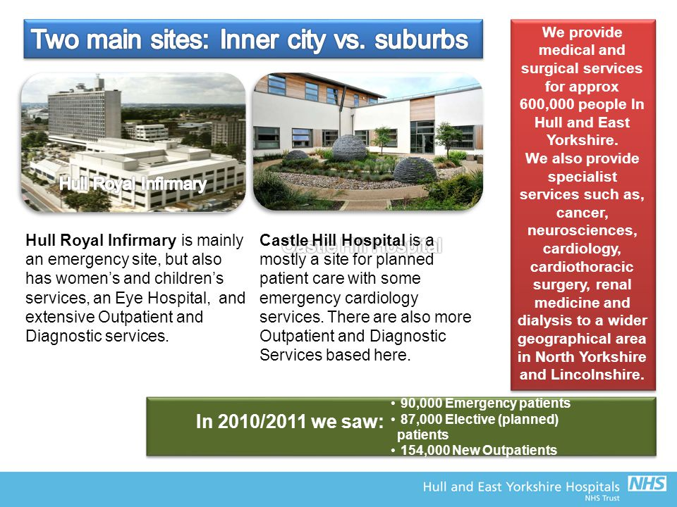 Two main sites: Inner city vs. suburbs