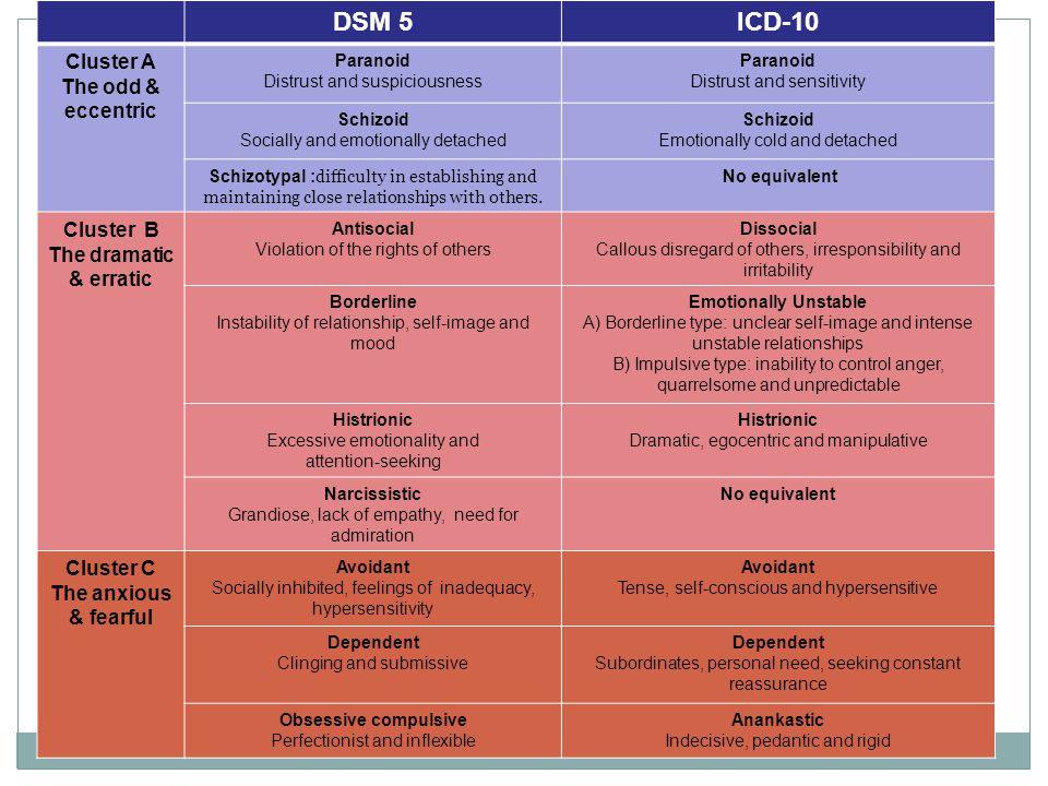 DSM 5 ICD-10 Cluster A The odd & eccentric Cluster B