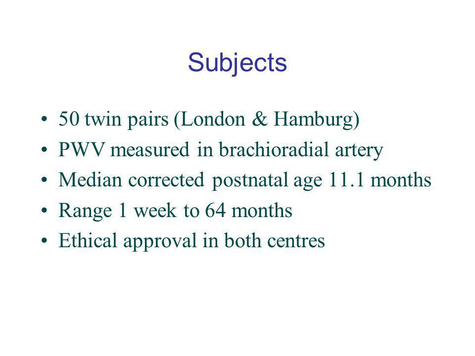Subjects 50 twin pairs (London & Hamburg)