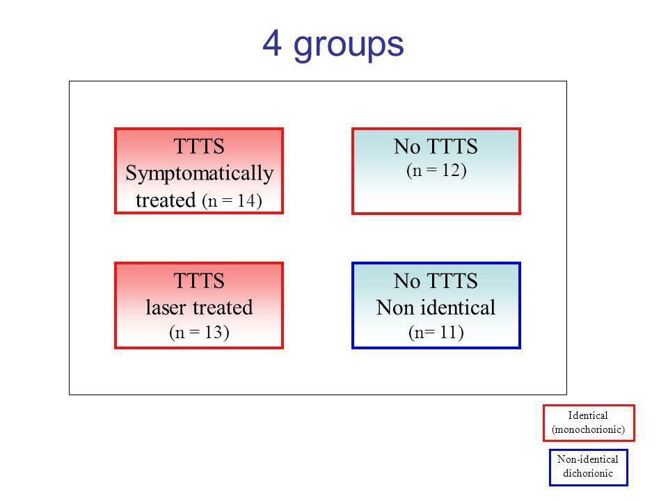 4 groups TTTS Symptomatically treated (n = 14) No TTTS TTTS