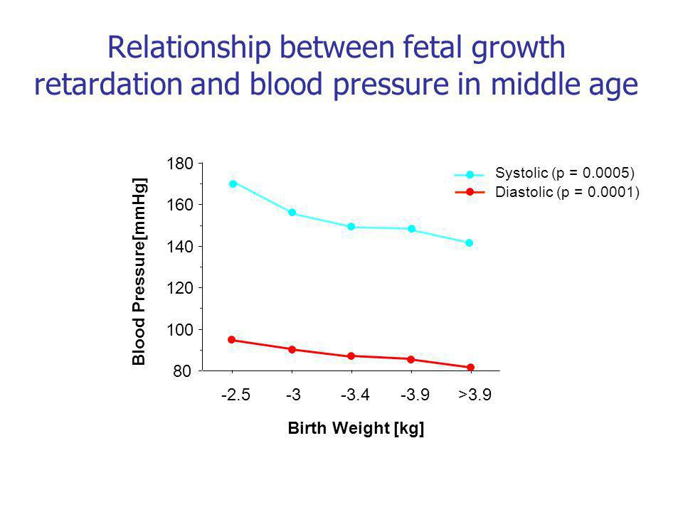 Relationship between fetal growth retardation and blood pressure in middle age