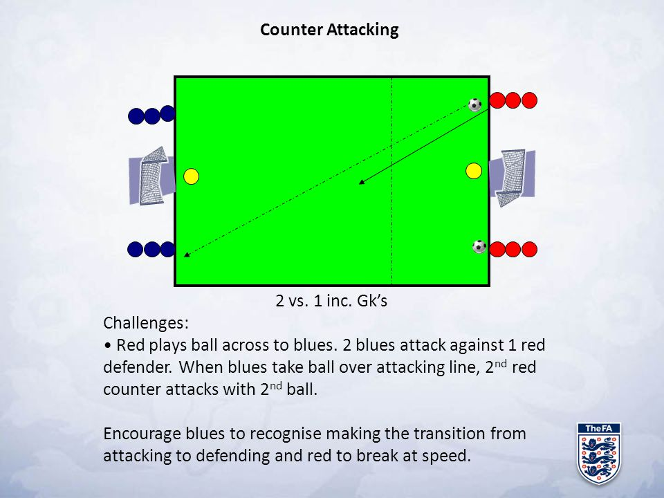 Counter Attacking 2 vs. 1 inc. Gk's. Challenges: