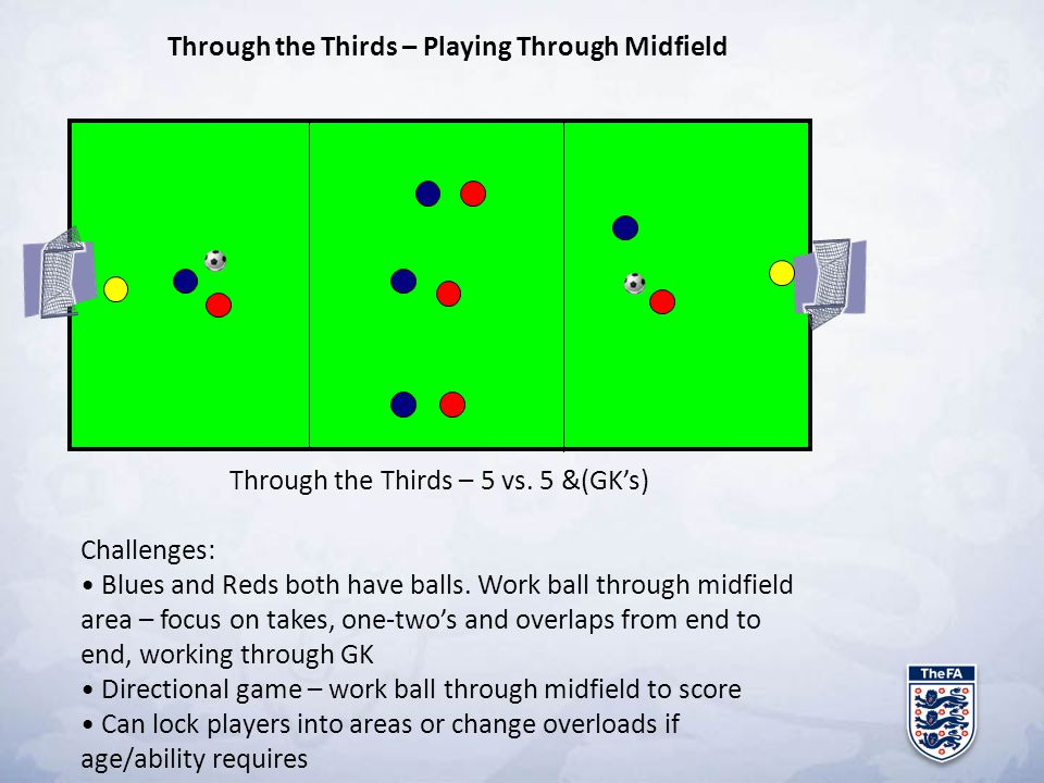 Through the Thirds – Playing Through Midfield