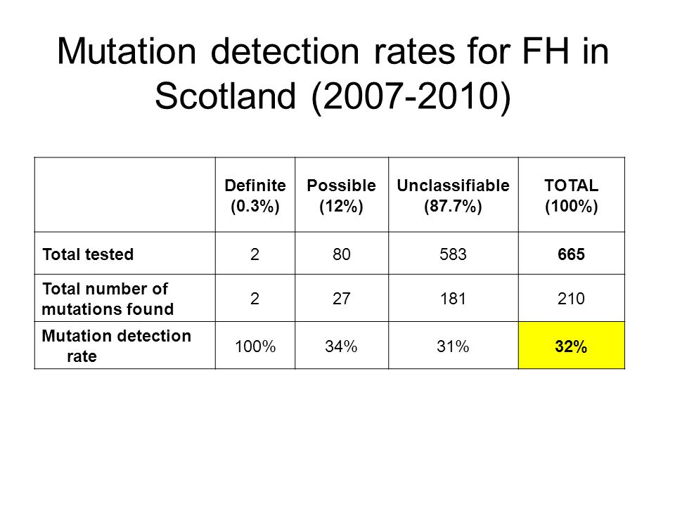 Mutation detection rates for FH in Scotland ( )
