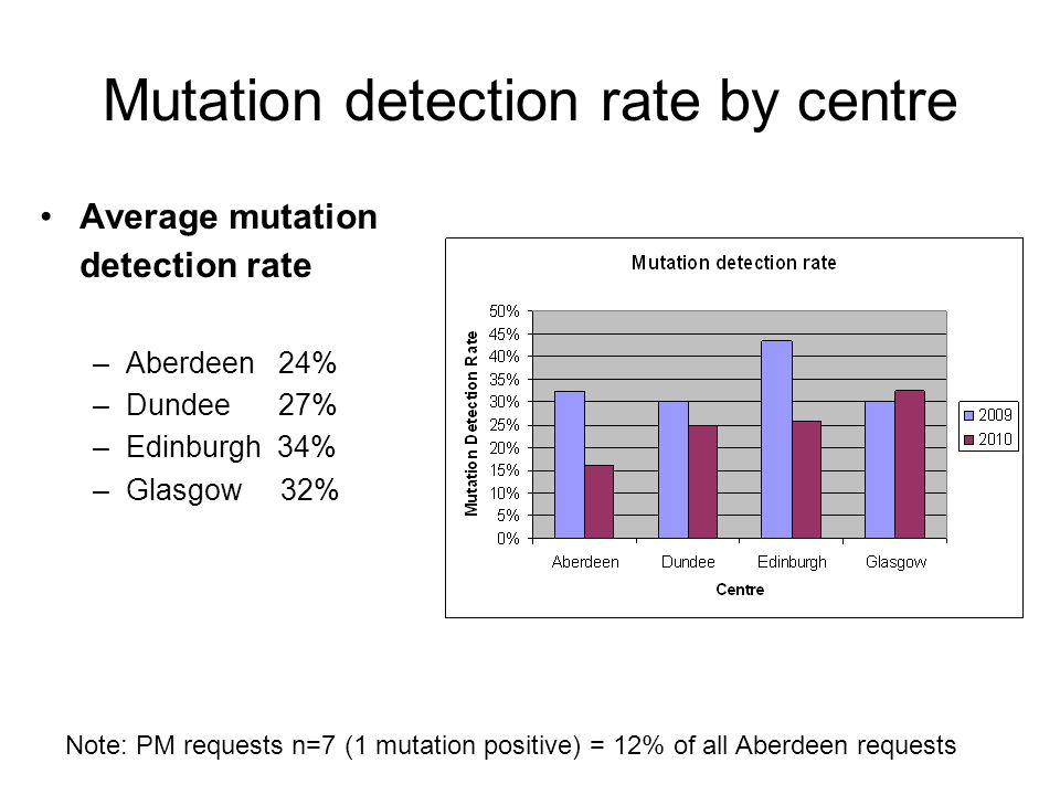 Mutation detection rate by centre