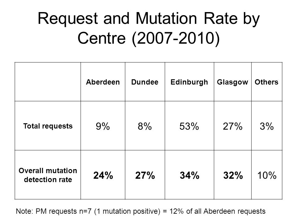 Request and Mutation Rate by Centre ( )